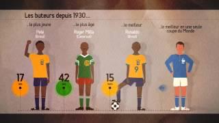 Les chiffres insolites de la Coupe du monde (2014) en 3 minutes