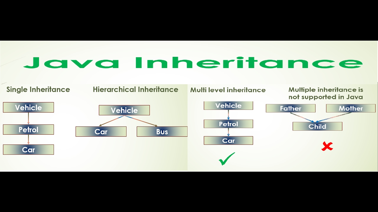 11 core java tutorial inheritance hierarchical multilevel 11 core java tutorial inheritance hierarchical multilevel eclipse example baditri Image collections