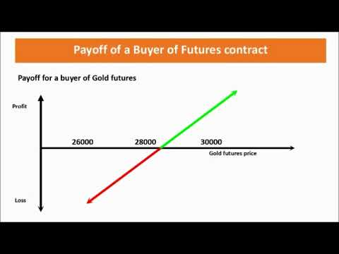 CH06 Payoff of Futures Conracts