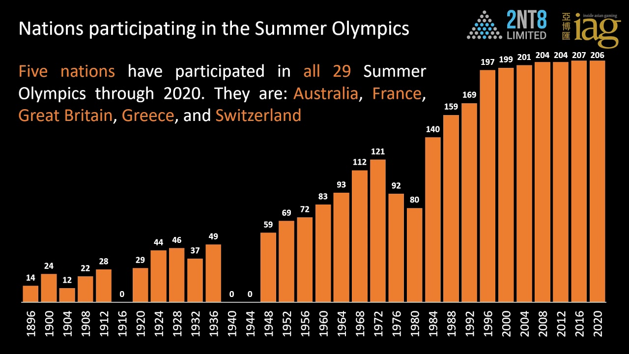 Video 55. Summer Olympic appearances and medals by nation
