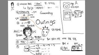 [인디게임개발 2년 해본 후기] #4.인디게임 제작과정