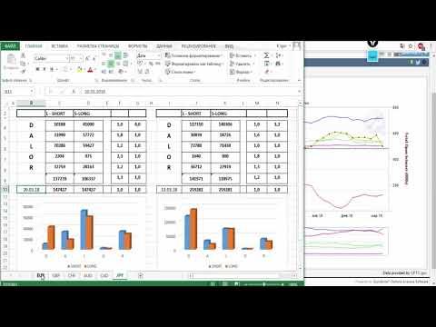 Обзор рынка Форекс по Данным с сайта CME Group от 260318