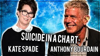 Anthony Bourdain and Kate Spade: Suicide in a Chart