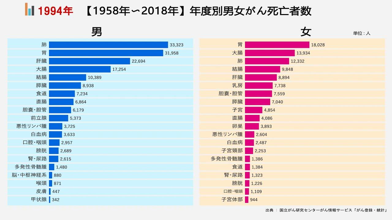 【1958年〜2018年】どの部位のがん死亡が多いか