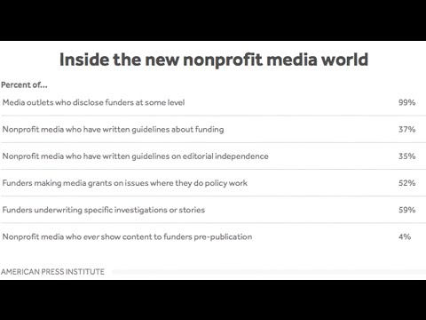 Beat The Press: Grant-Funded Journalism