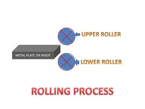 LEARN AND GROW !! ROLLING PROCESS(HOT AND COLD) !
