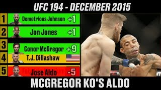 ufc-pound-for-pound-rankings-a-complete-history