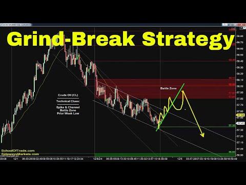 Grind-Break Trading Strategy | Crude Oil, Emini, Nasdaq, Gold & Euro