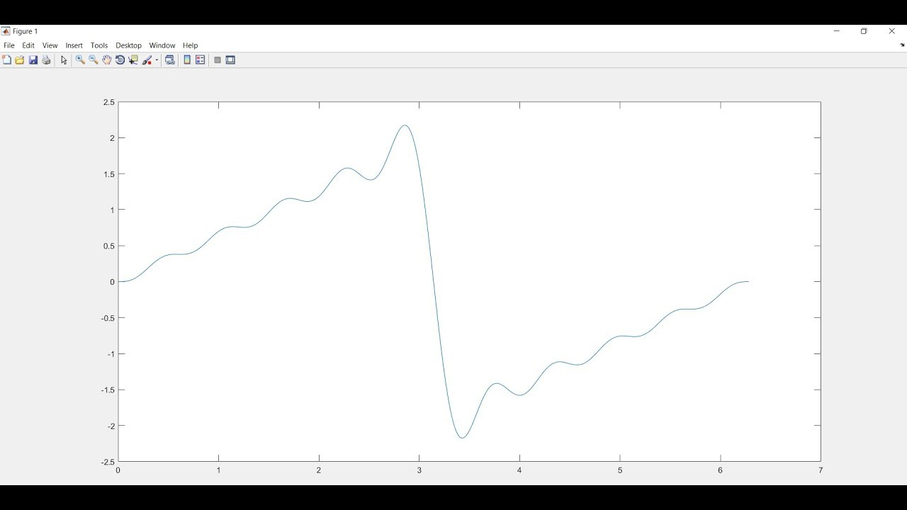 Demonstration of fourier series of Sawtooth wave in MATLAB