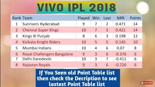 VIVO IPL 2018 POINT TABLE LIST AS ON 7TH MAY 2018