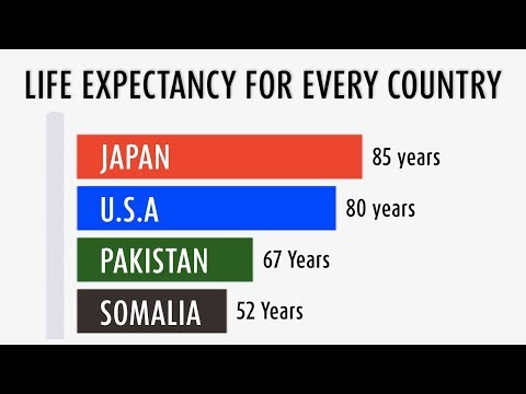 Life Expectancy For Every Country In The World