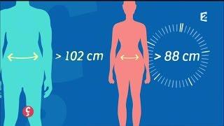 [BIEN-ÊTRE] Obésité centrale, localisée mais pas sans danger #CCVB