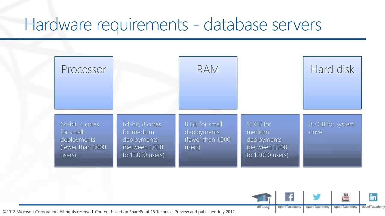 Sharepoint Hardware And Software Requirements Tr YouTube - Hardware and software requirements