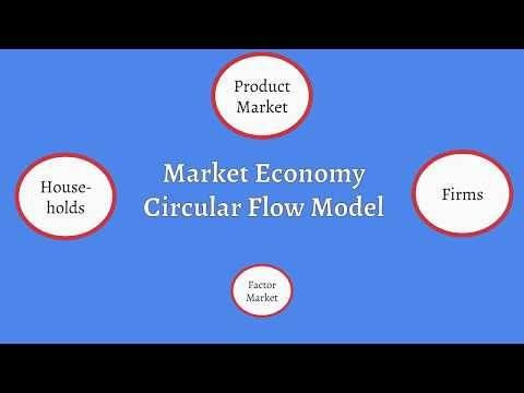 Market Economy Circular Flow Model Explained