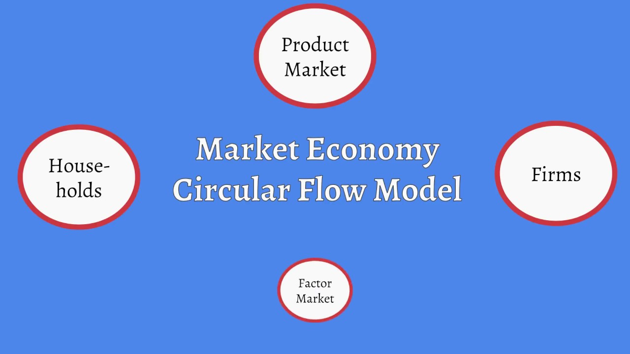 market economy circular flow model explained youtube