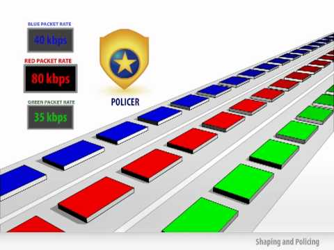 How QoS Works (Part 4 of 4) - Shaping and Policing