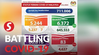 Covid-19: 5,244 new cases, Selangor still top with 2,001
