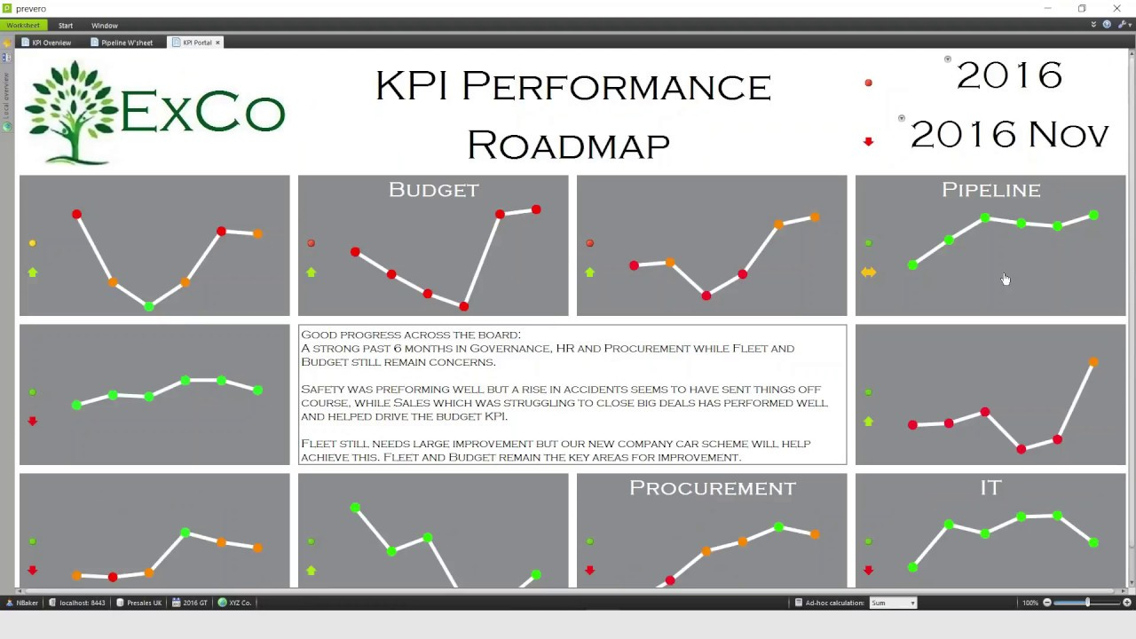 KPI Dashboards: Data Collation and Entry - YouTube
