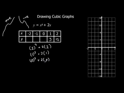 Cubic graph plotter online dating