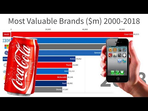 Most Valuable Brands In The World (2000-2018)