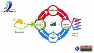 MÁY NƯỚC NÓNG  BƠM NHIỆT HEAT PUMP - TIẾT KIỆM  75% điện năng tại VINCOM PLAZA BẮC NINH
