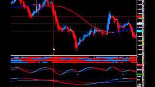 How To Way Easy TIS Trix Ichimoku Strategy Forex Trading Strategy