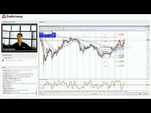 Forex Trading Strategy Session: Intermarket Analysis and Currency Correlation