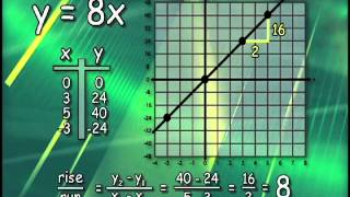 math dude unit3 2 slope and direct variation