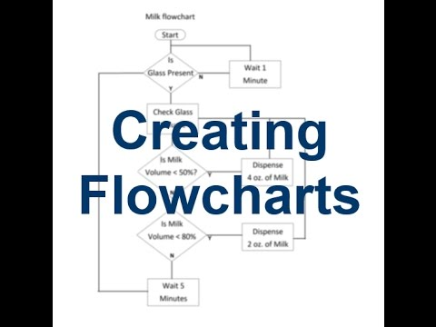 Introduction to Creating Flowcharts