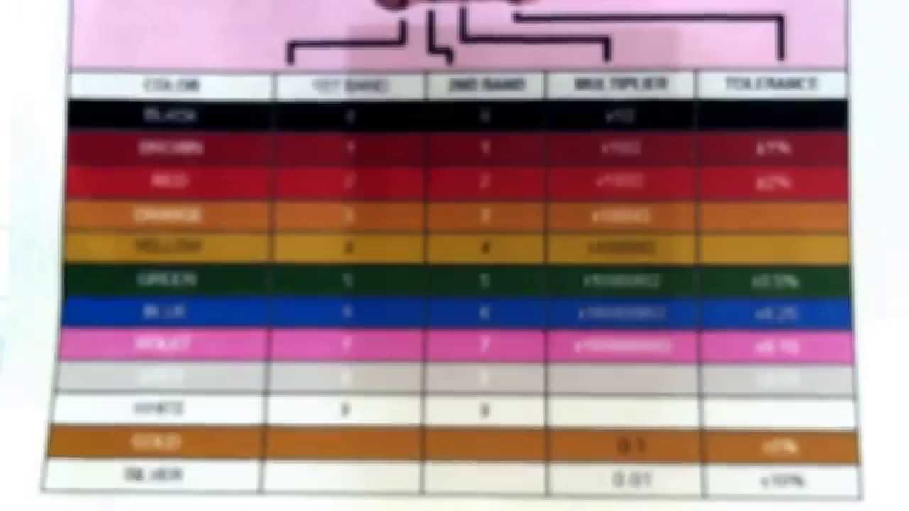 How to identify 4 band resistor color code youtube geenschuldenfo Image collections