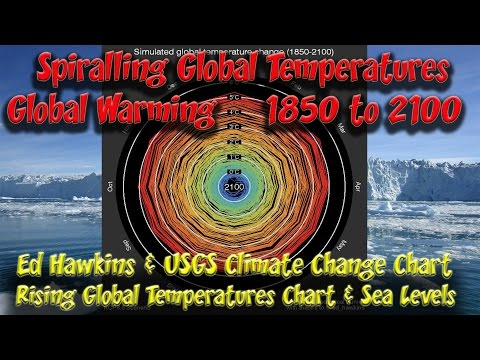 Spiralling Global Temperatures Global Warming 1850 to 2010 USGS Climate Change Chart
