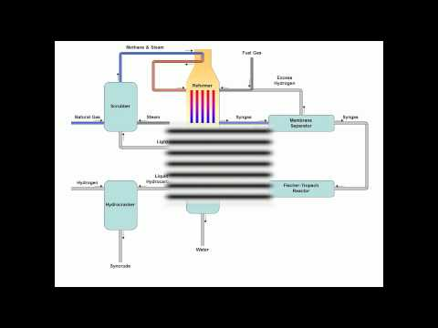 Gas to liquids Process