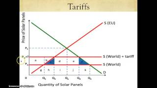 IB Economics Revision - Protectionism