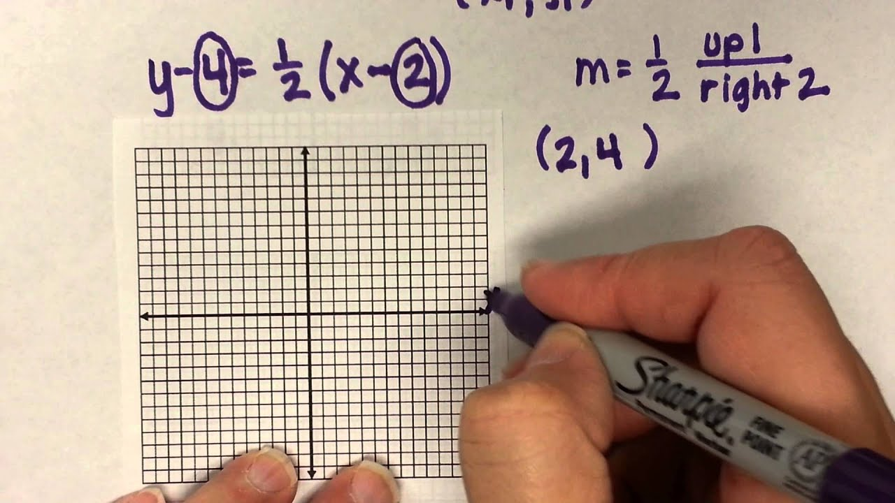 Point slope form lessons tes teach how to graph a line in point slope form falaconquin