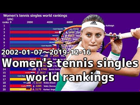 Women's Tennis Singles World Rankings 2002-2019