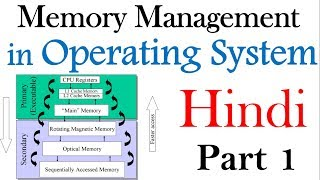 Memory management in Hindi |Part 1 | Operating System Lectures