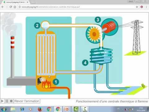 Cours 1 centrale thermique flamme for Chambre de combustion annulaire