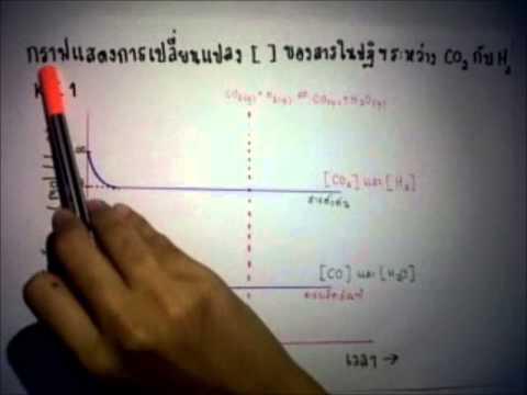 สอนสมดุลเคมี ม.5