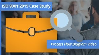 Process Flowchart - PROCESS FLOWCHART TRAINING CASE STUDY ISO 9001