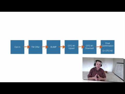 The Upsell Downsell Marketing Strategy Is Simple With Russell Brunson's ClickFunnels :: Review