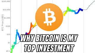Why Bitcoin Is My Top Investment For 2020 & Beyond