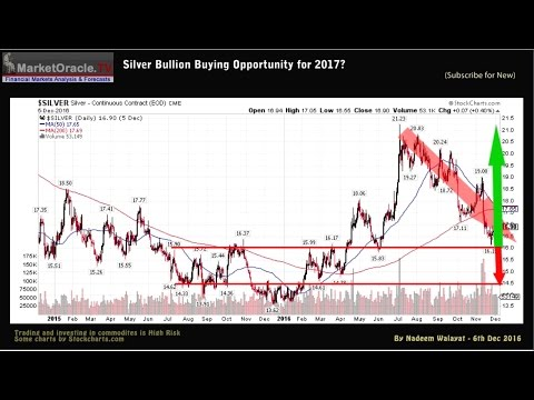 Silver Bullion Price Buying Opportunity for 2017?