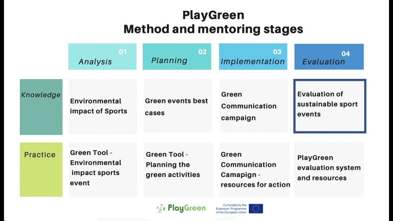 Evaluation of Sustainable sport events - - #PlayGreen - [EVALUATION STAGE KNOWLEDGE RESOURCE]