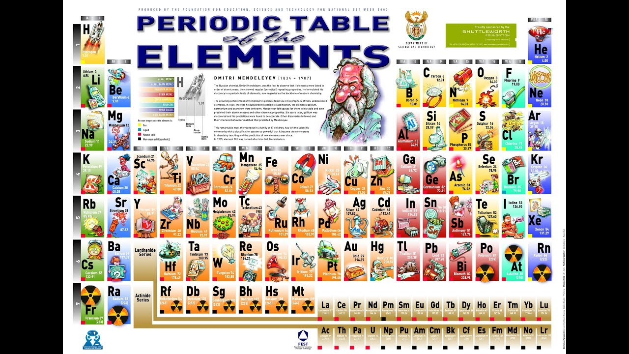 The elements of the periodic table class 10 youtube the elements of the periodic table class 10 gamestrikefo Choice Image