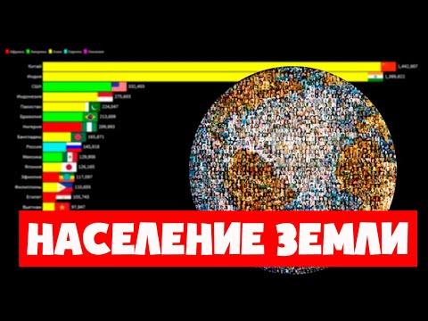 Рост численности населения Земли 1950-2100 гг.