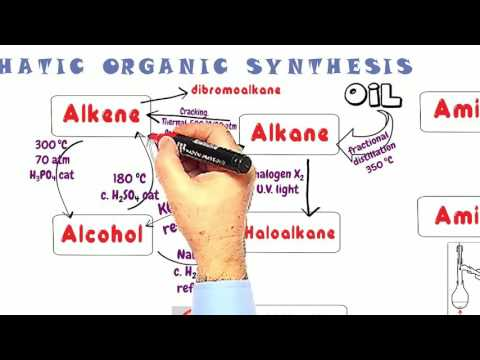 Organic Synthesis 1. Reactions of Aliphatic Chemicals.