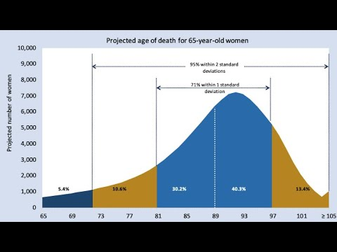 Beyond the average: Understanding the range of life expectancy