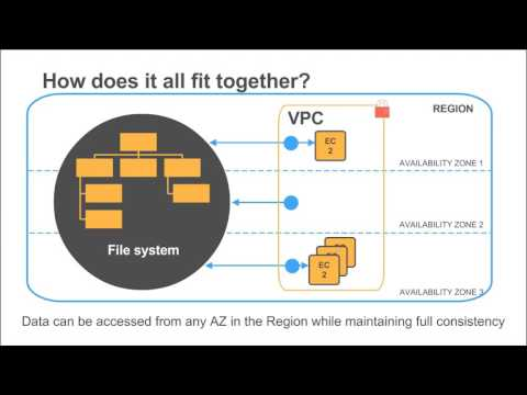 Deep Dive on Amazon Elastic File System - 2017 AWS Online Tech Talks