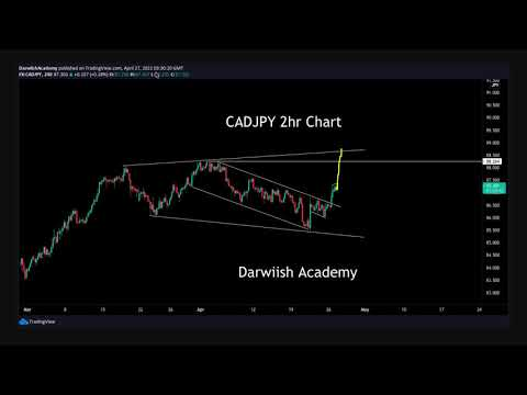 CADJPY Before And After