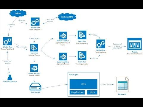 Azure Advanced Analytics Demo  YouTube